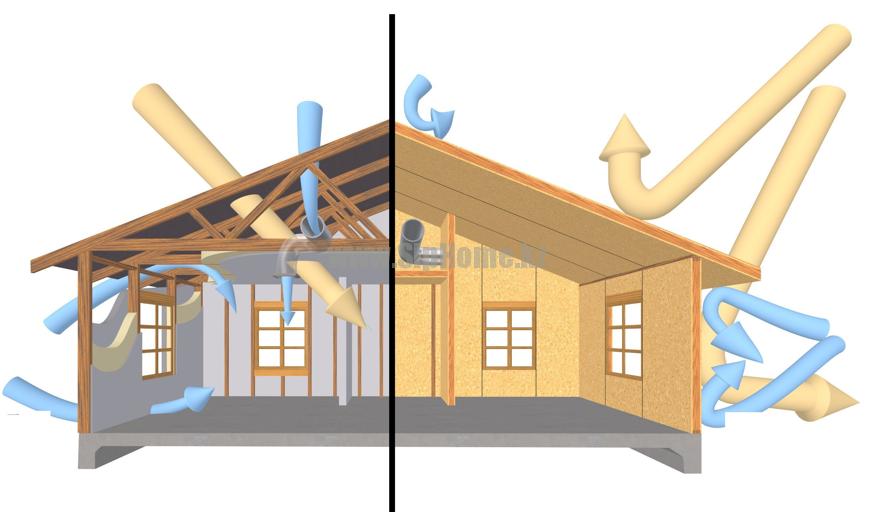 сравнительная характеристика дома из СИП-панелей и дома из кирпича