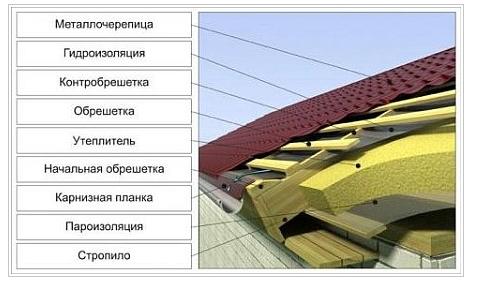 Кровельные работы под ключ в Киеве и Киевской области