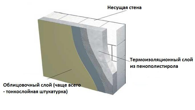 Строительство и утепление стен по приемлемым ценам