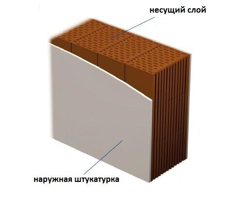 Виды стен в строительстве - однослойная стена
