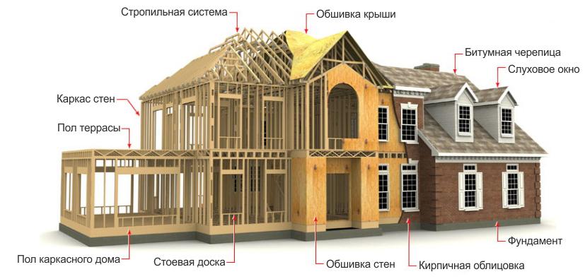Из чего состоит каркасный дом