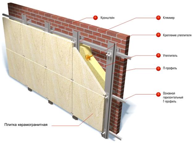 Вентилируемый фасад – технология