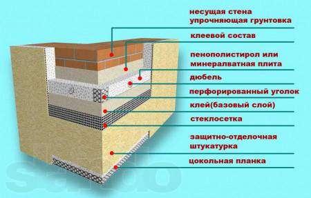 утеплить фасад пенопластом