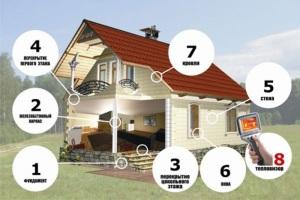 порядок строительства загородного дома